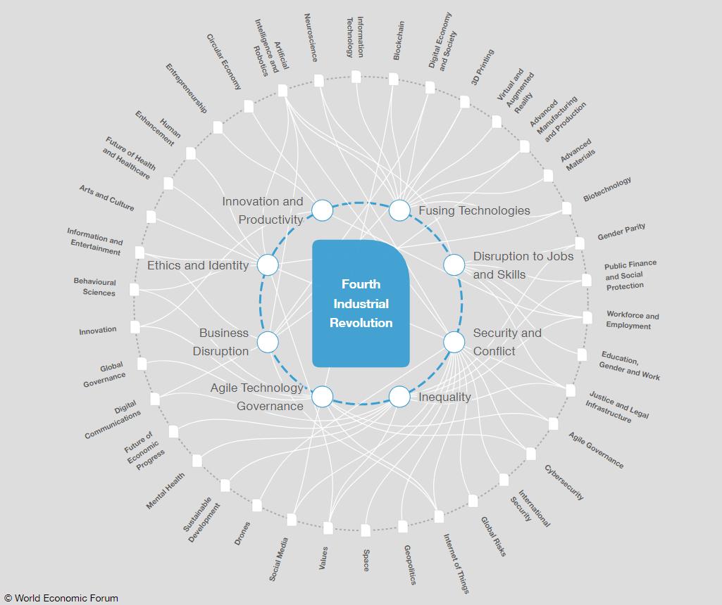 Davos 2019: Multilateralism, Fourth Industrial Revolution ...