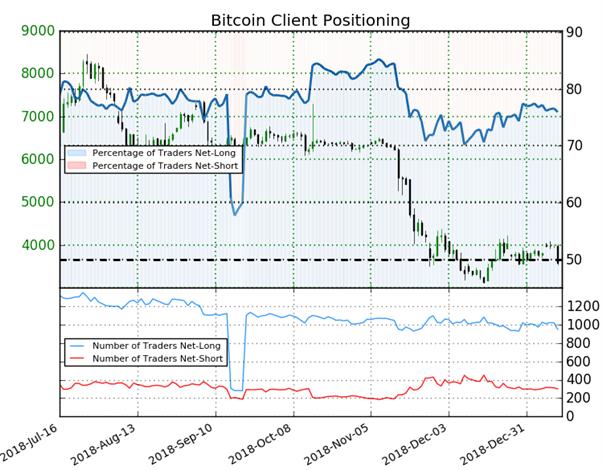 Bitcoin : le Sentiment détecte un signal haussier malgré une majorité de traders acheteurs