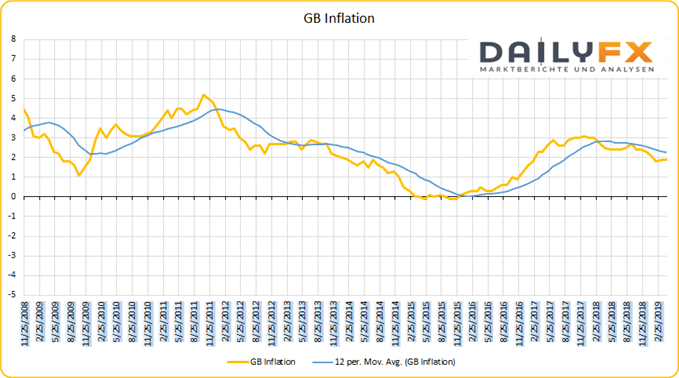 GB Inflation YoY