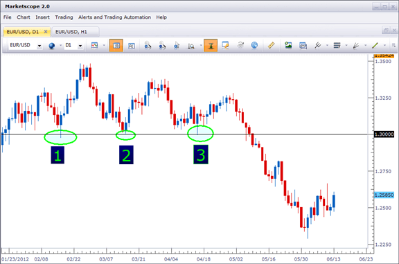 Entry levels for a long trade at a significant support level