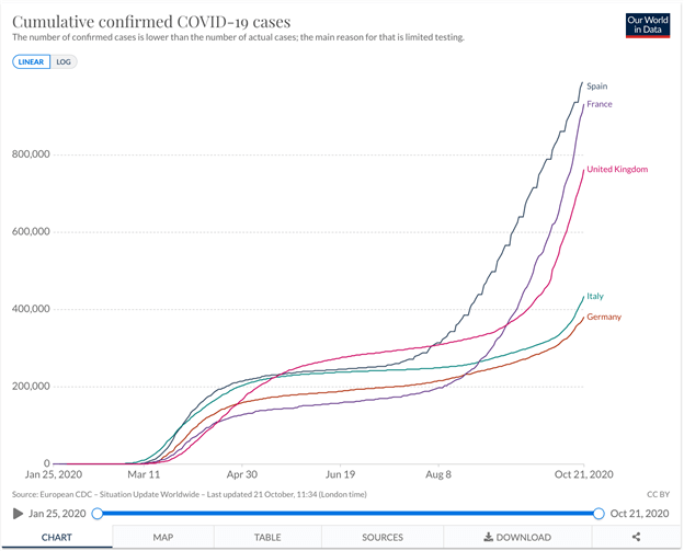 Cumulative covid cases Spain EU