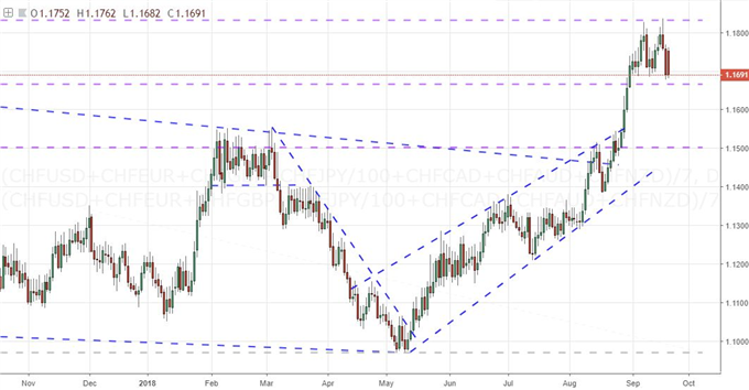 Could a Desperate SNB Trigger a EURCHF, Swiss Franc Reversal?