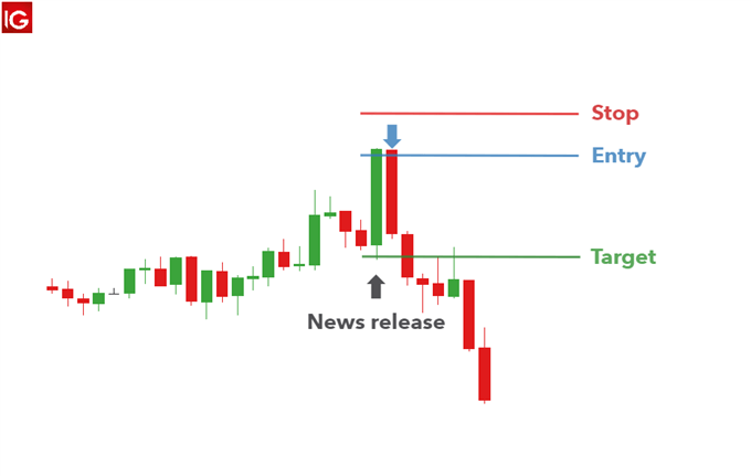 initial spike fade strategy in forex news trading