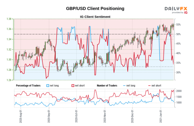 Sentiment Snapshot (Europe): GBP/USD, EUR/JPY, GBP/JPY
