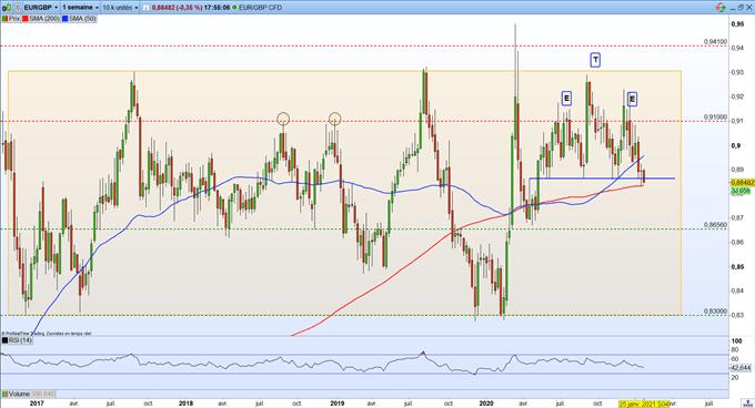 GBP / USD - Prévisions EUR / GBP: la livre sterling continue de s'apprécier face aux principales devises