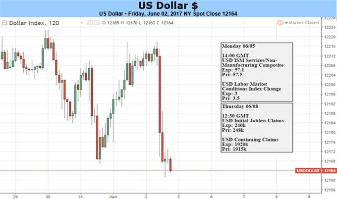 US Dollar at Risk as Political Jitters Rattle Financial Markets