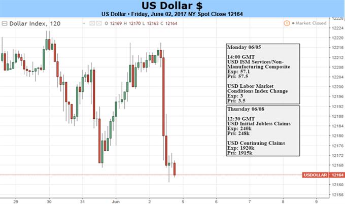 US-Dollar gefährdet: Politik versetzt die Finanzmärkte in Unruhe
