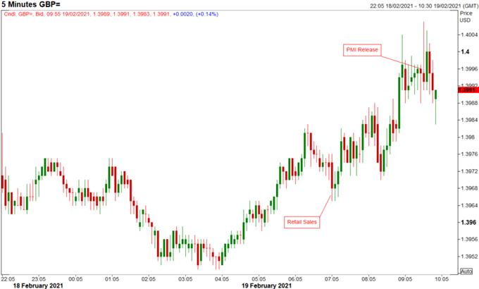 British Pound (GBP) Latest: GBP/USD Bulls Hit 1.40 Target