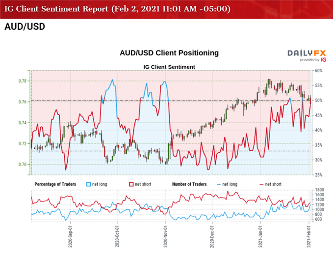 Image of IG Client Sentiment for AUD/USD rate