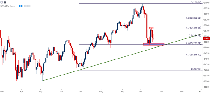 Technical Forecast for Dow, S&P 500, FTSE 100, DAX and Nikkei