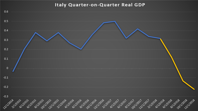 Chart Showing Italian GDP