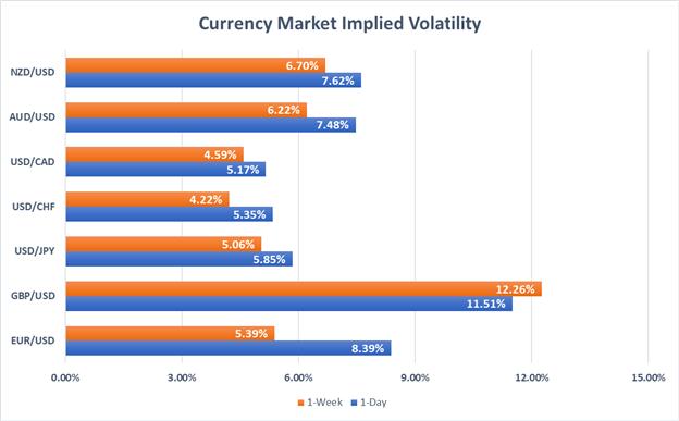 Currency Market Implied Volatility EURUSD, GBPUSD, USDJPY, USDCHF, USDCAD, AUDUSD, NZDUSD