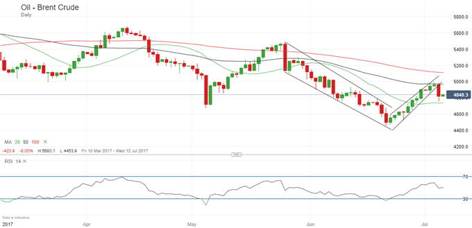 Oil Prices Break Lower, Set for Further Losses