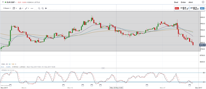 EUR/USD Weakens on Inflation No-Show