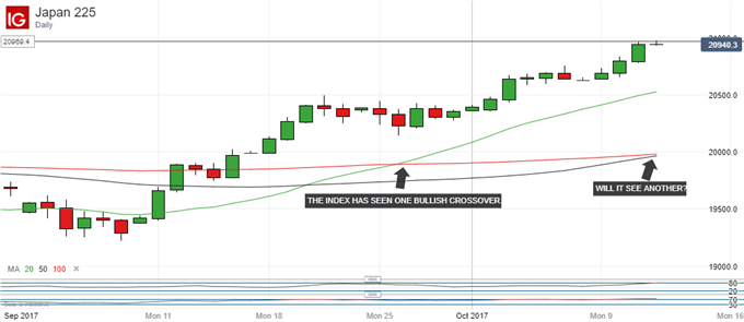 Nikkei 225 Technical Analysis: Time to Pause Before Pushing On?