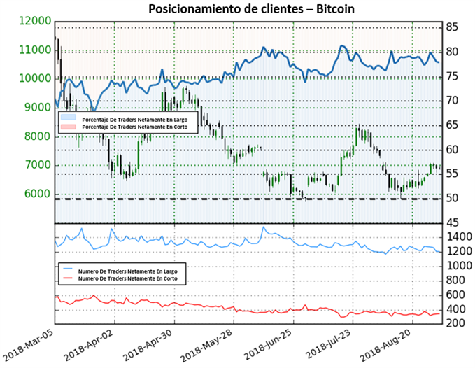 Bitcoin encuentra mercado mixto