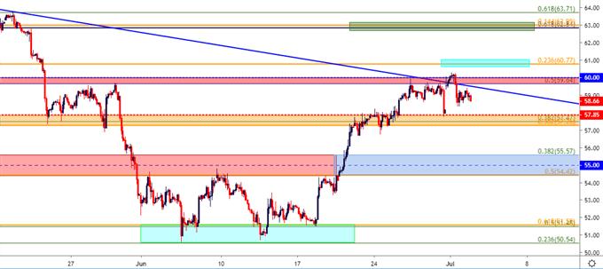 wti crude oil two hour price chart