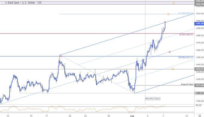 График цен на золото - XAU / USD 120 минут - Технический обзор GLD