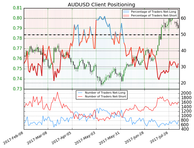 Australian Dollar Forecast Mixed, Next Move is Key