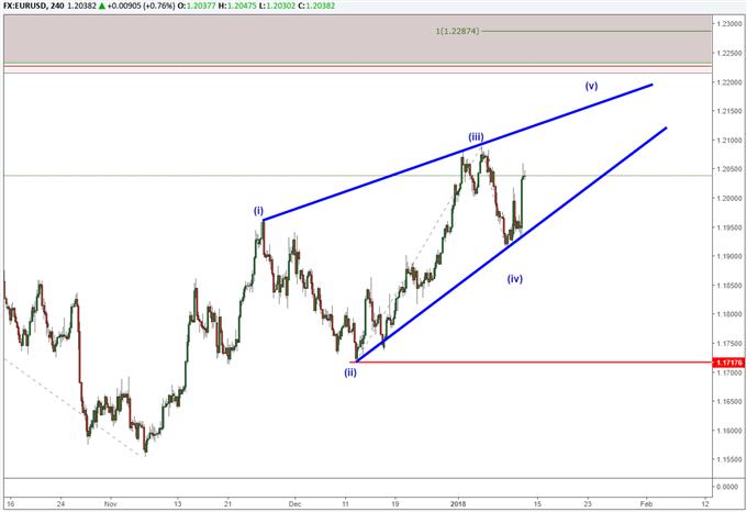 EUR/USD und Intraday-Folge zeigen ein erweitertes Flat-Muster