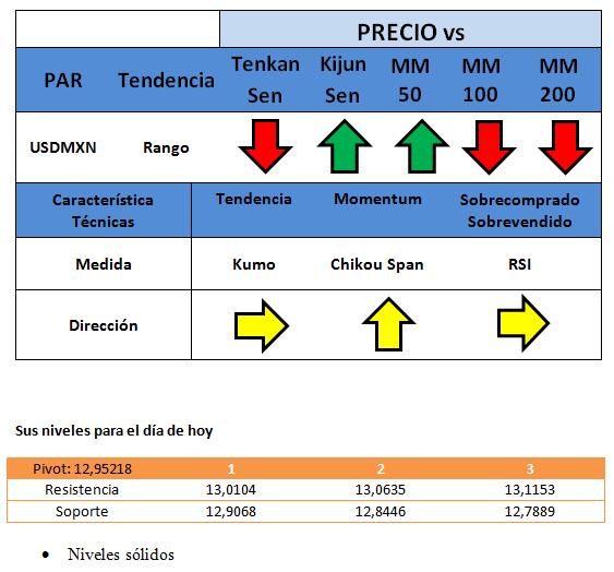 Índice de confianza en México cae bajo su consenso.