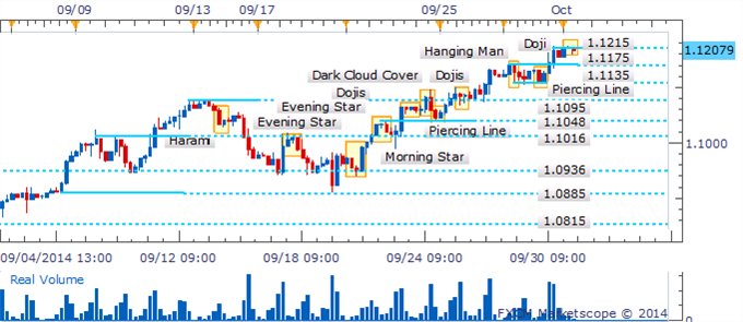 USD/CAD Máximo del 2014 en la mira en medio de ausencia de velas de reversión