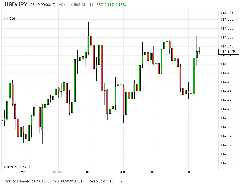 USD/JPY impulsado al alza por las Ganancias de Japón.