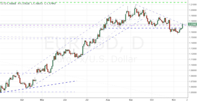 Dollar's Reversal Put on Hold as the S&P 500 Stages a Threat of its Own