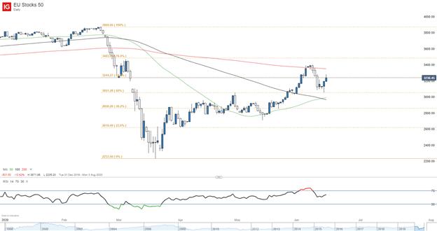 EU50 Index price chart
