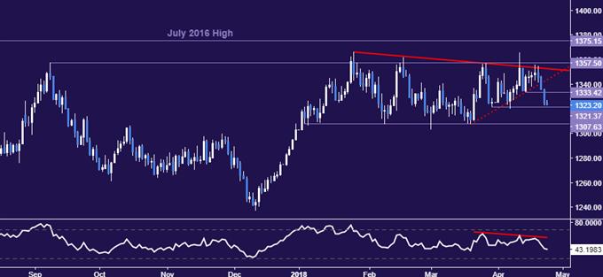 Crude Oil Prices Eye API Data as Chart Setup Warns of Downturn