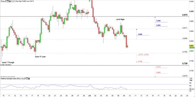 Copper price 4H chart 09-07-19