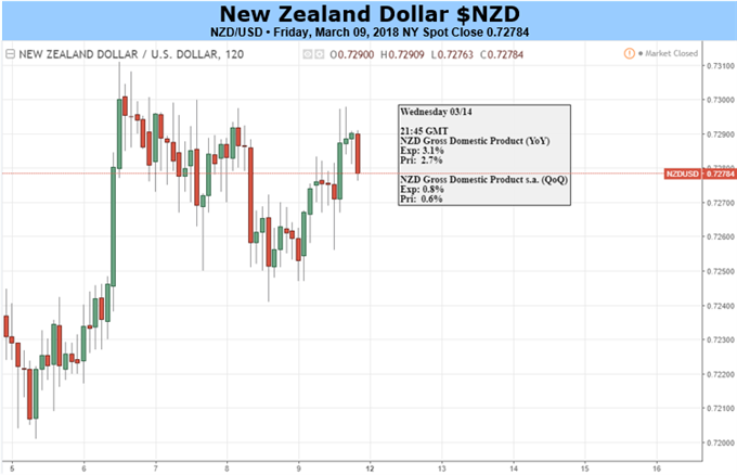 New Zealand Dollar Looks to GDP Hype, US CPI & Trade Developments