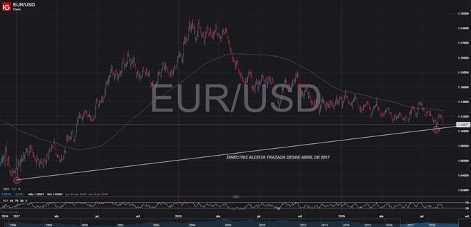 Estrategia de trading: Largo EUR/USD en soporte dinámico confirmado recientemente