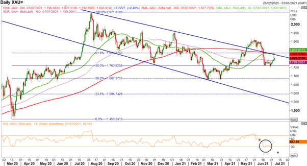 Gold Price Forecast: Gold Continues to Shine Despite USD Gains