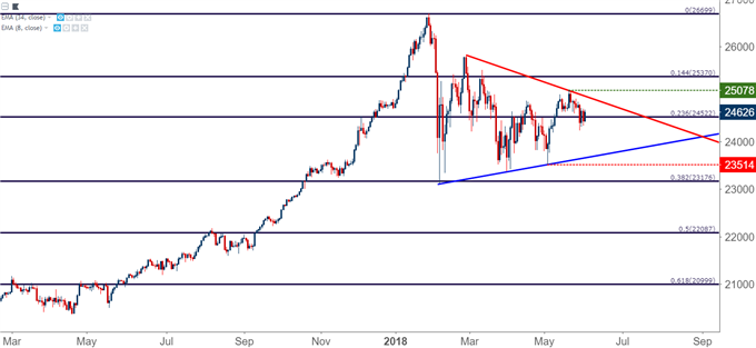 DJIA Dow Jones Daily Chart