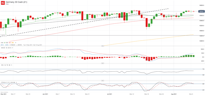 DAX 30 Rejected Again at 15,800; ZEW Sentiment Slumps on Gloomy Outlook