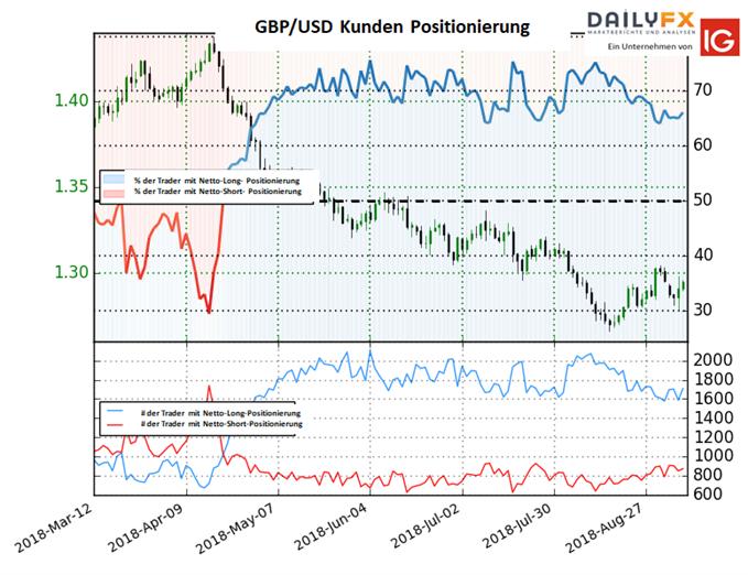 GBP/USD: Long-To-Short Ratio kaum verändert