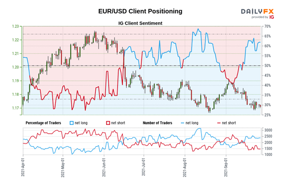 German Election Latest: EUR/USD Muted Following Election Results