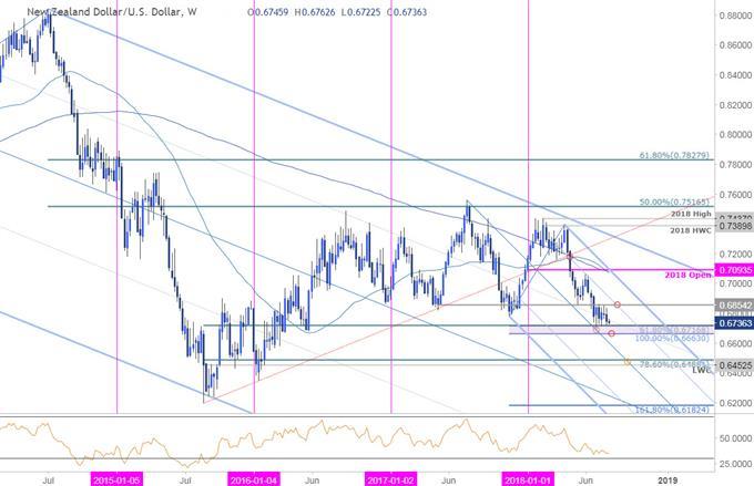 NZD/USD Wochenchart