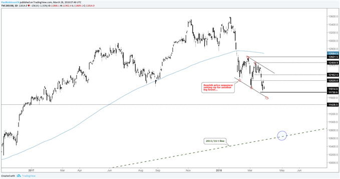 DAX daily price chart, bearish channel could soon turn into a swoon