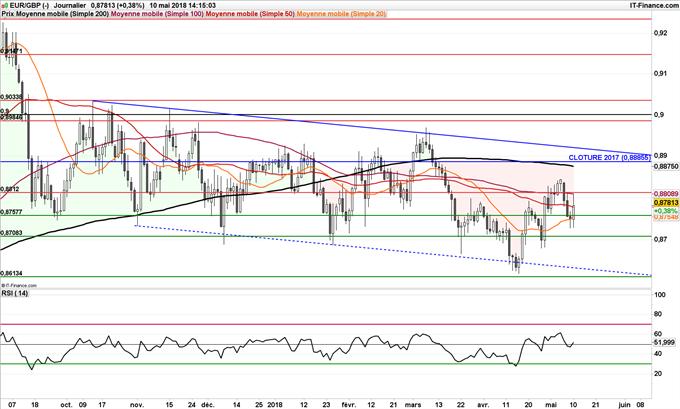 EUR/GBP consolide entre 0,88 et 0,88