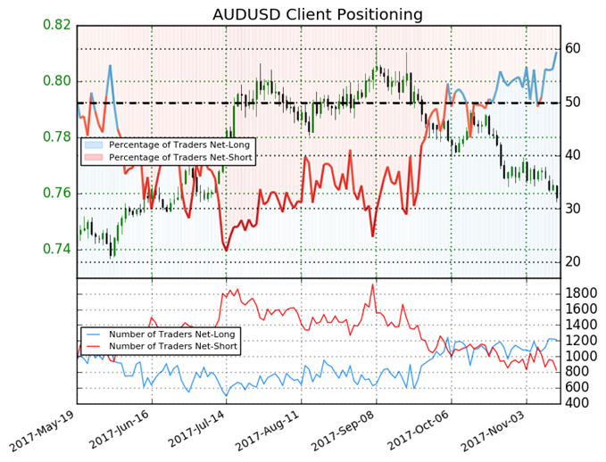 Key Shift in Sentiment May Pull Australian Dollar Lower