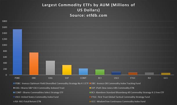 ETF hàng hóa lớn nhất theo tài sản được quản lý