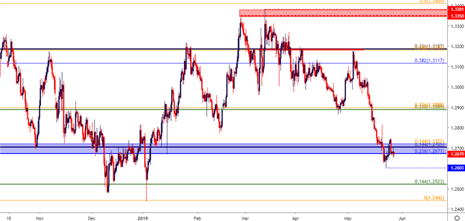 Sterling Technical Analysis: GBPUSD Moves Out of Oversold Territory