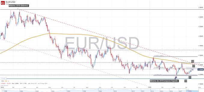 Gráfico técnico del euro