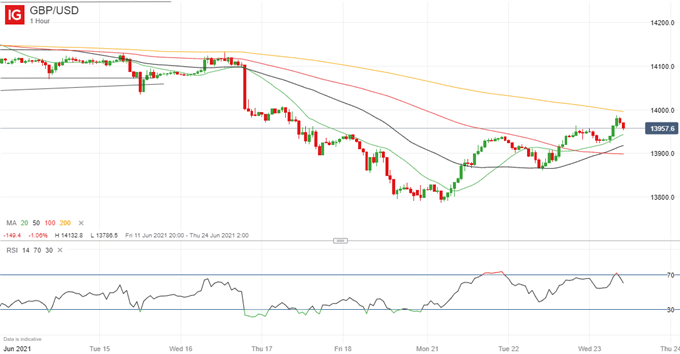 British Pound (GBP) Price Outlook: GBP/USD to Benefit from UK PMIs