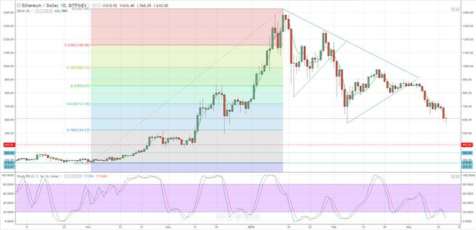 Bitcoin, Ripple, Litecoin Price Meltdown; Are Markets Oversold?