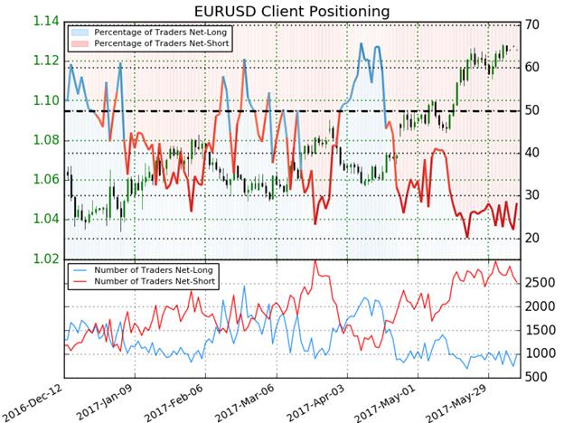 ميل زوج العملات اليورو مقابل الدولار الأمريكي EUR/USD