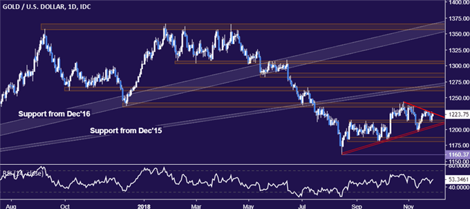 Crude Oil, Gold Prices May Fall as FOMC Minutes Prompt Fed Rethink