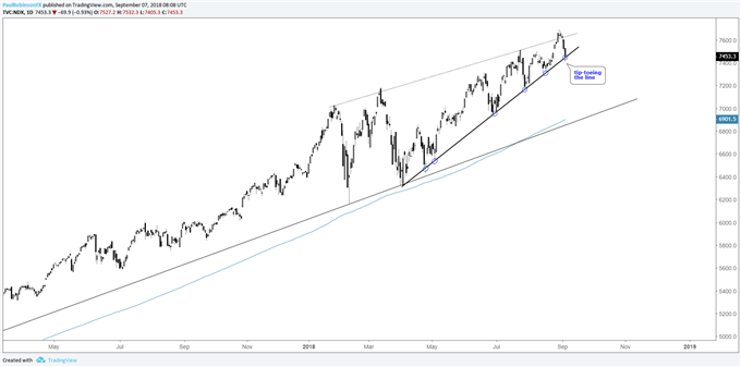 Nasdaq 100 daily chart, tip-toeing the line